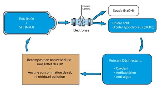 électrolyseur au sel