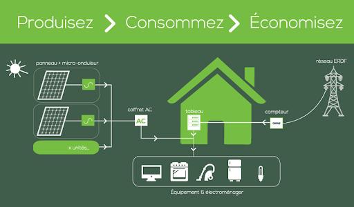 economie energie auto consommation